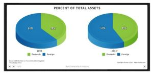 percent of total assets