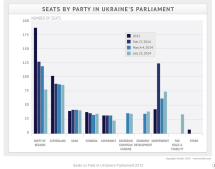 Ukraine Political Parties
